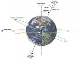 Eje Tierra | Wikipedia