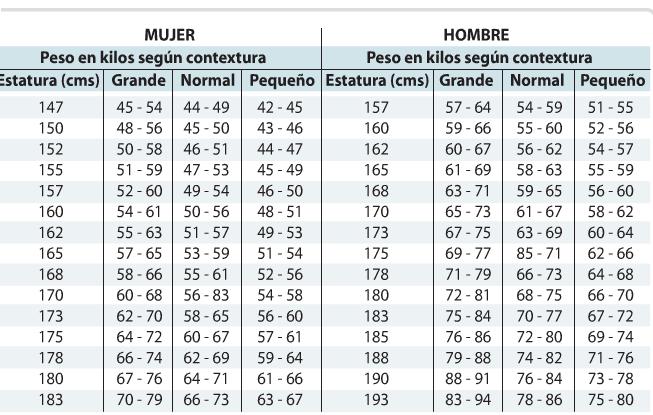 Peso segun estatura mujer y edad