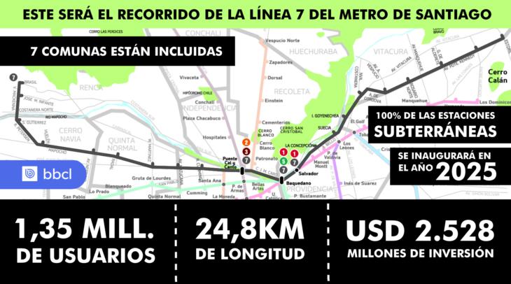 Información de Metro
