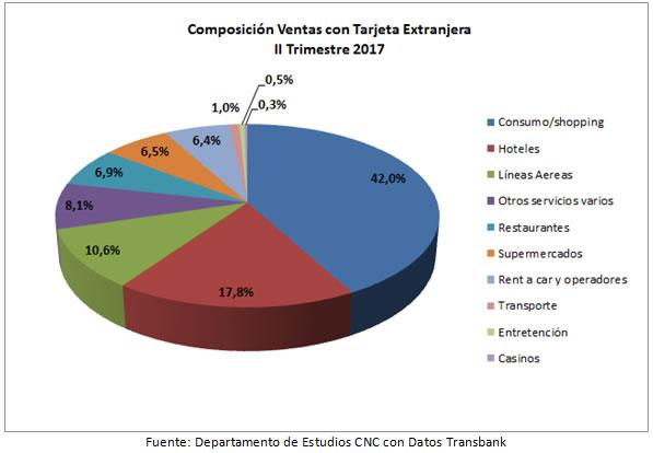 Departamento de Estudios CNC con Datos Transbank