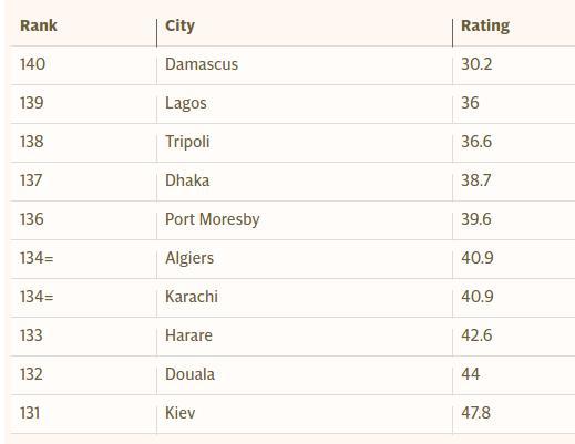 Peores ciudades para vivir