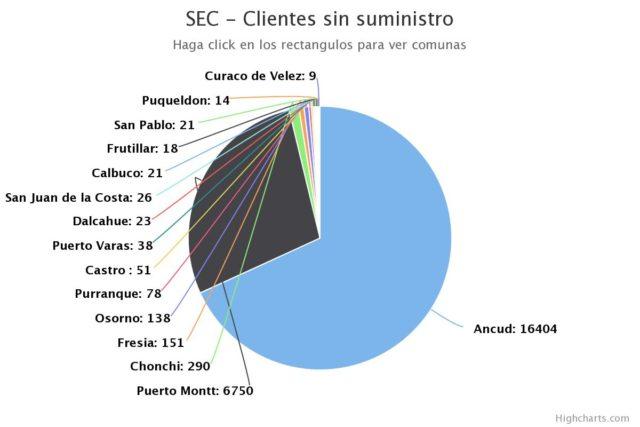 Superintendencia de Electricidad y Combustibles (SEC)