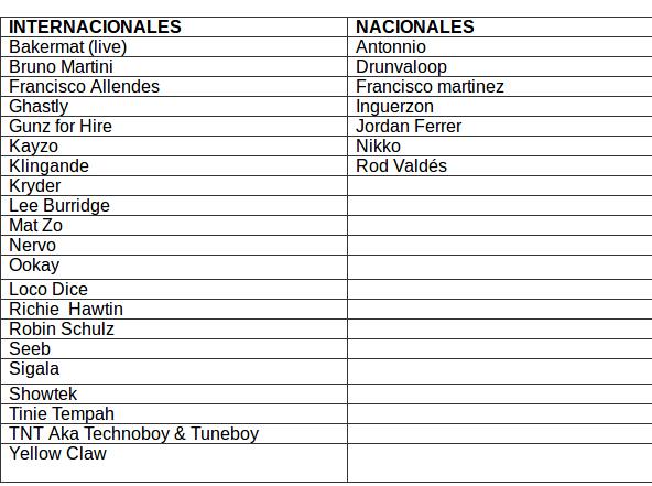 Los invitados de Creamfields Chile