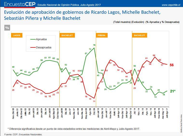 Encuesta CEP: 55% cree que Sebastián Piñera llegará a La Moneda