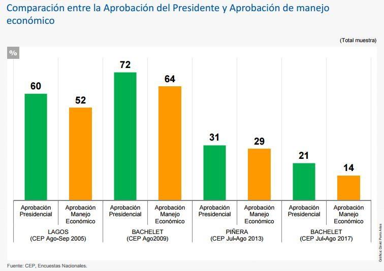 55% cree que Sebastián Piñera llegará a La Moneda — Encuesta CEP