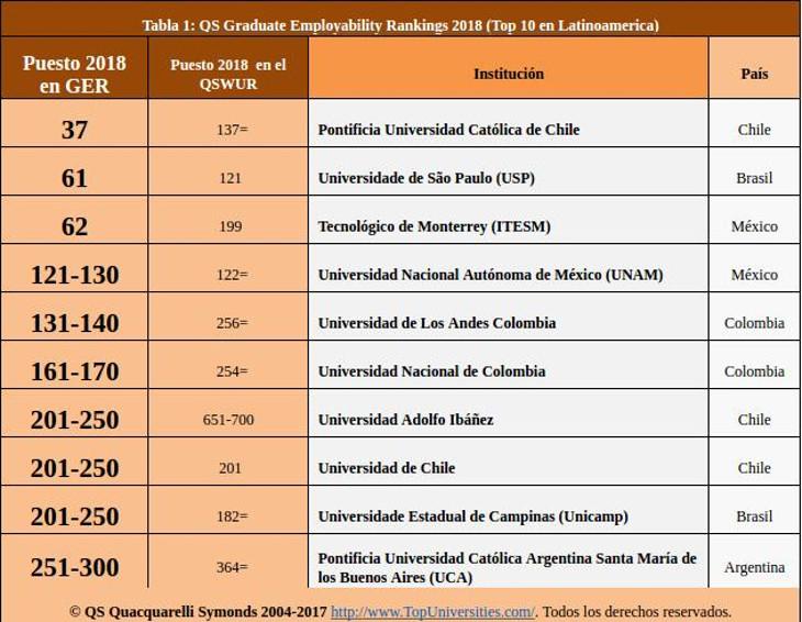 Cinco universidades colombianas, entre las mejores del mundo en empleabilidad