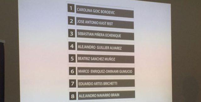 Orden de los candidatos | RBB