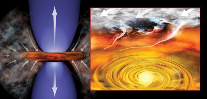 Representación de un sistema solar recién formado. La joven estrella extrae material de su entorno y lo inyecta en un disco giratorio (derecha), en un proceso que genera chorros de material (izquierda) que fluyen hacia fuera | Bill Saxton (NRAO/AUI/NSF)