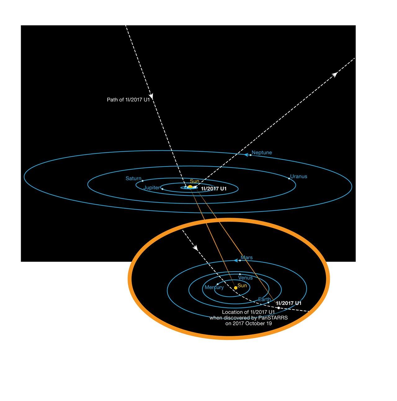 La órbita de 'Oumuamua