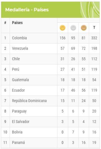 Juegos Bolivarianos