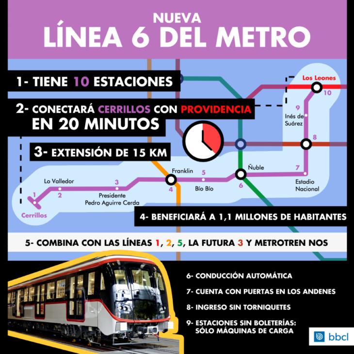 metrolinea6