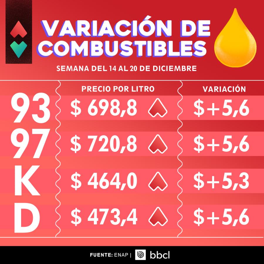 ENAP: los precios de las bencinas suben por séptima semana consecutiva