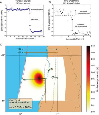 Las imágenes muestran el desplazamiento ocurrido entre las placas durante la fase de nucleación del sismo 6.9 Mw del 24 de abril de 2017 en Valparaíso | CSN