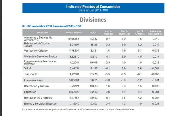 Instituto Nacional de Estadísticas (INE)