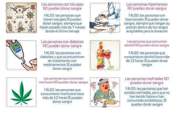 Mitos sobre la donación | Ministerio de Salud