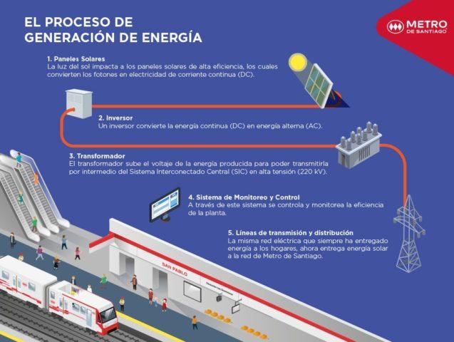 imagen-de-metro-que-explica-la-energia-solar