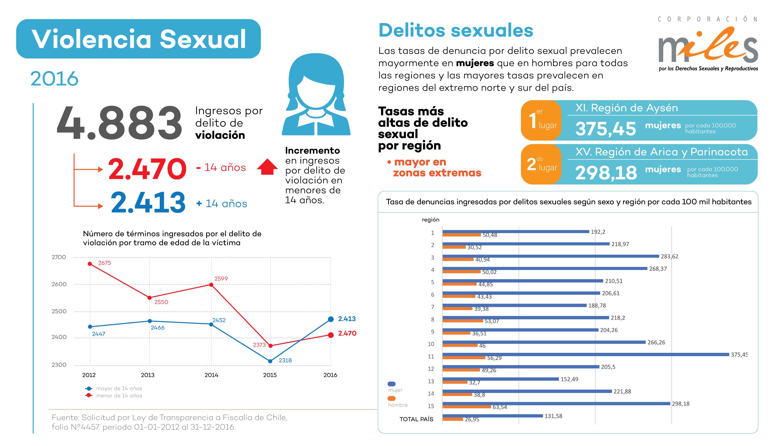 infografia-violencia-sexual
