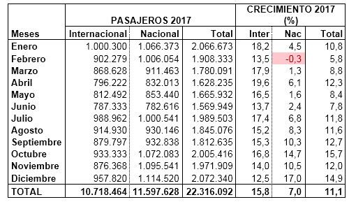pasajeros-2017