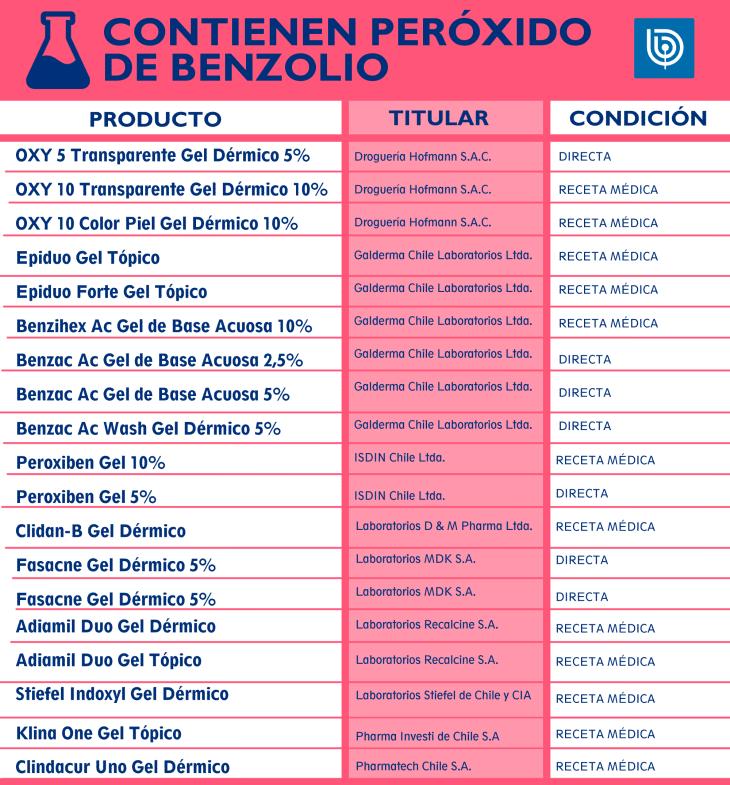 benzolio730
