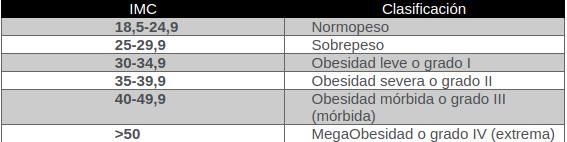 Sociedad Chilena de Medicina Bariátrica y Metabólica
