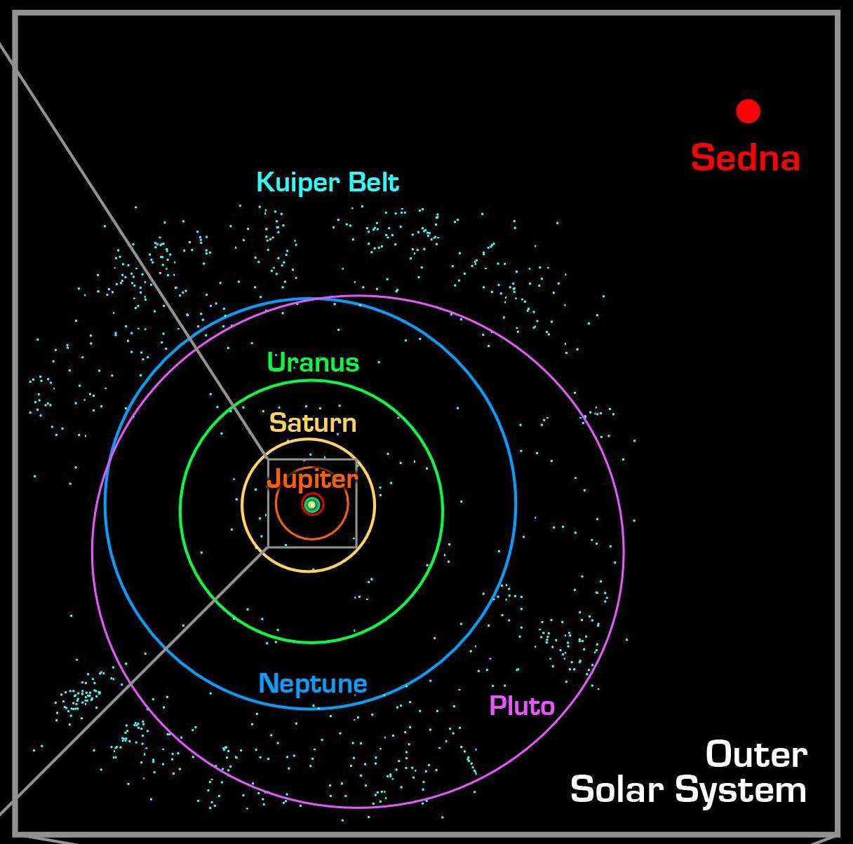 Cinturón de Kuiper y Sistema Solar   NASA