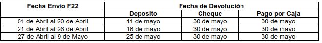 Fechas de la Operación Renta 2018