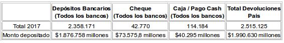 Cifras Operación Renta 2017
