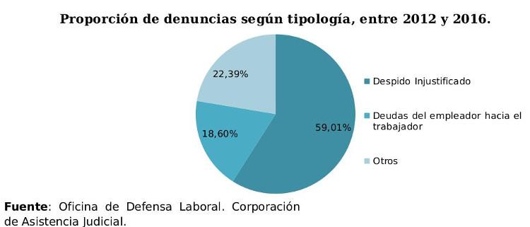 Fuente: Elaboración propia a partir de datos CEPAL/OIT.