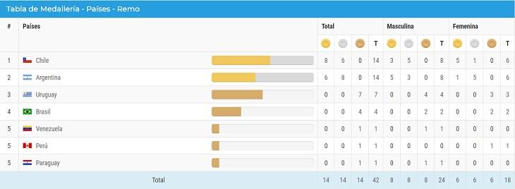 Captura de pantalla | Juegos Suramericanos Cochabamaba
