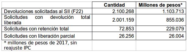 Cuadro N° 2 – Devoluciones solicitadas al SII, devoluciones liberadas total y parcialmente, 2018