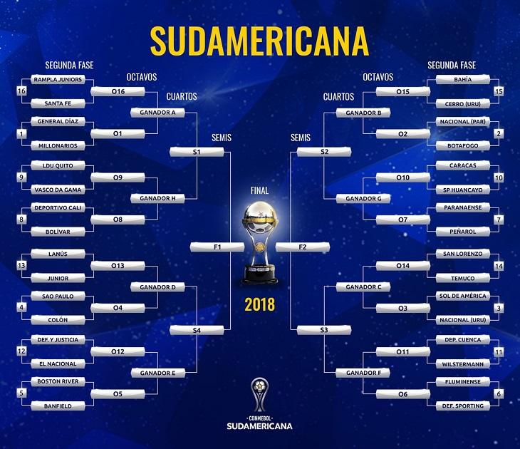 @Sudamericana | Cuenta oficial Copa Sudamericana