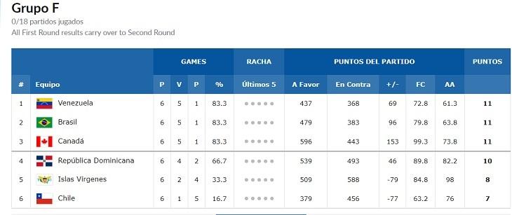 Captura de pantalla | FIBA
