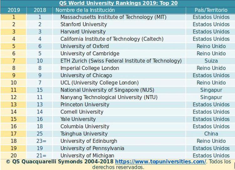 QS World University Rankings 2019 | QS Quacquarelli Symonds ©