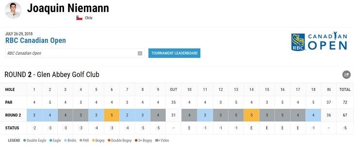 Captura de pantalla | PGA Tour