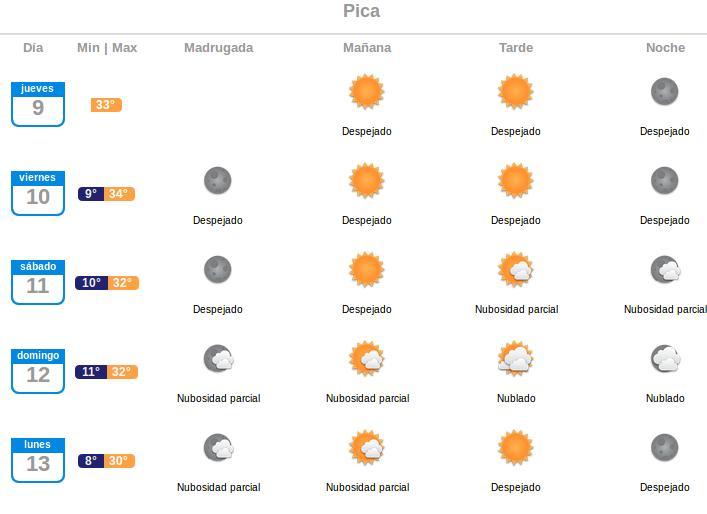 Captura | Meteorología