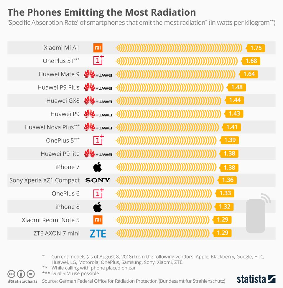 Los teléfonos que más radiación emiten
