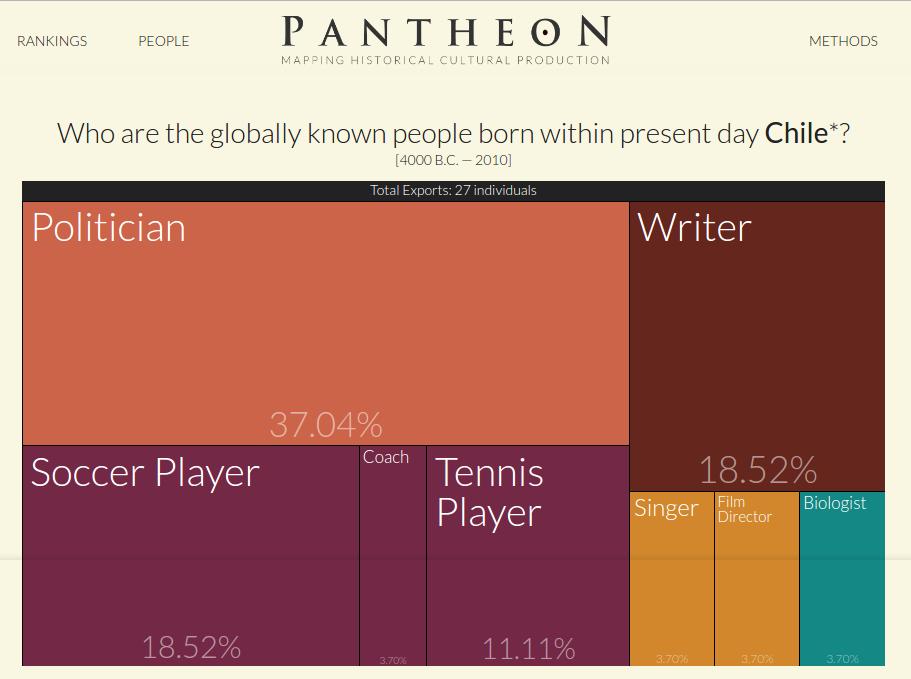 http://pantheon.media.mit.edu