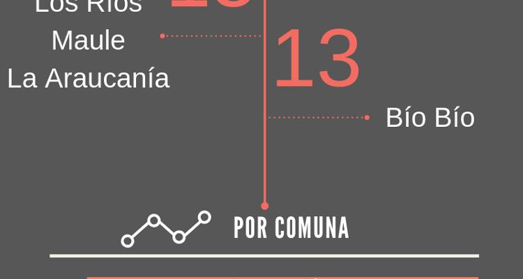 Infographics | www.canva.com