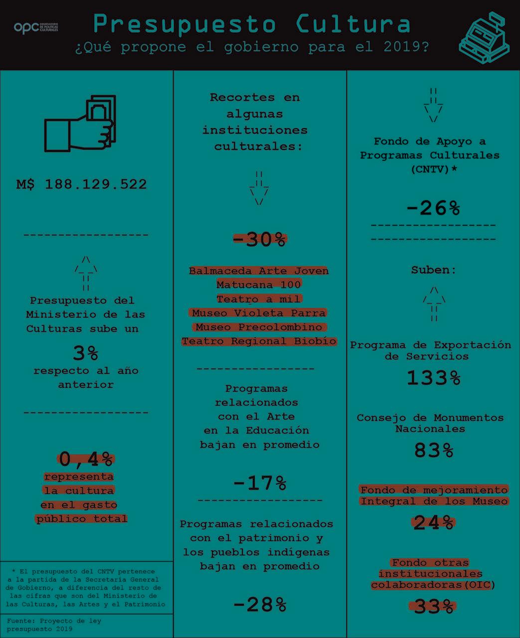 Infografía de la OPC sobre el proyecto de ley.