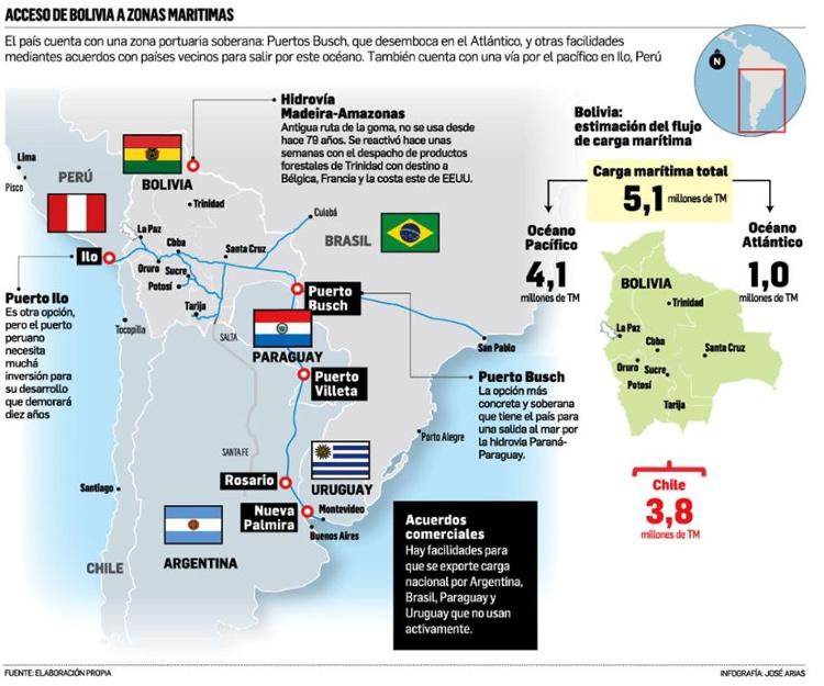 Rutas alternativas al mar para Bolivia | Diario El Deber