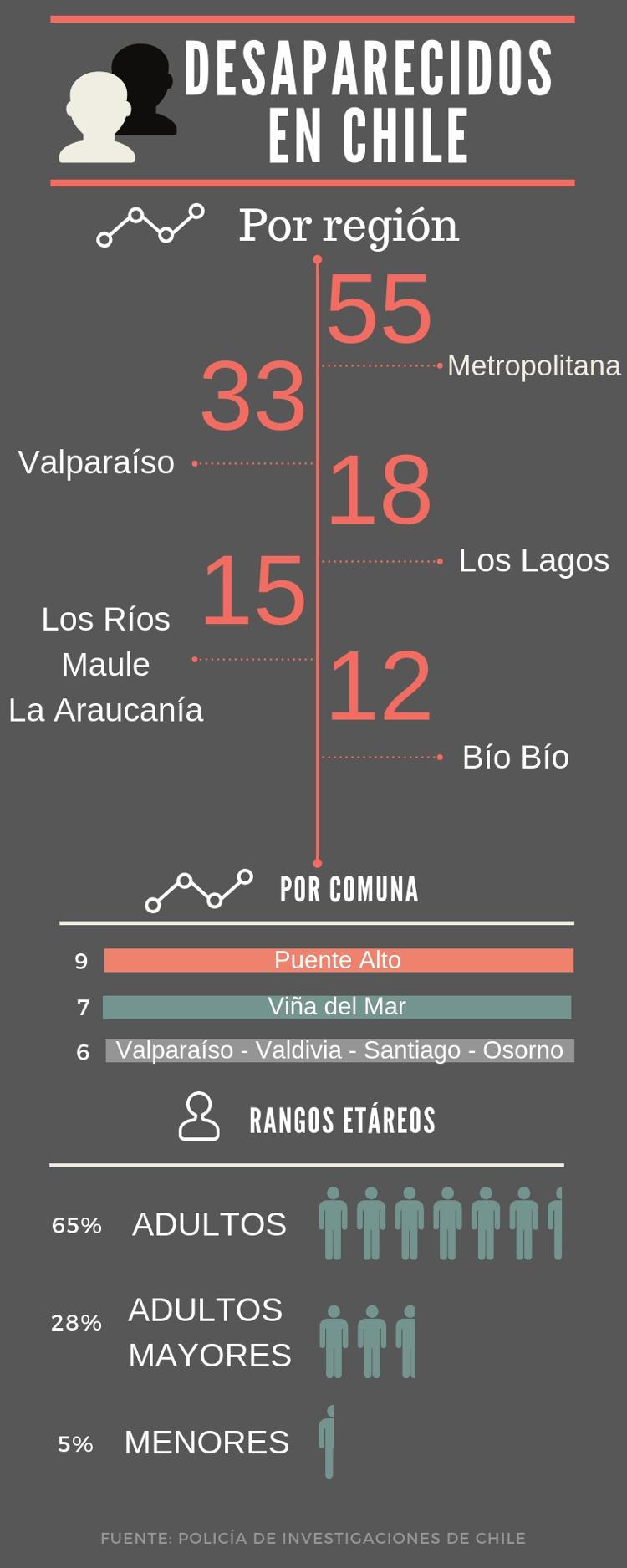 Desaparecidos en Chile | Infografía: Alberto González | www.canva.com