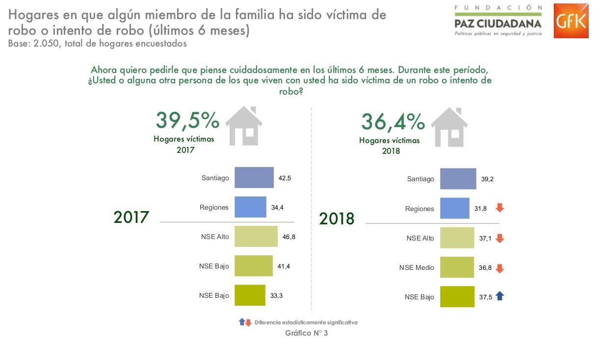 Fundación Paz Ciudadana - GfK Adimark