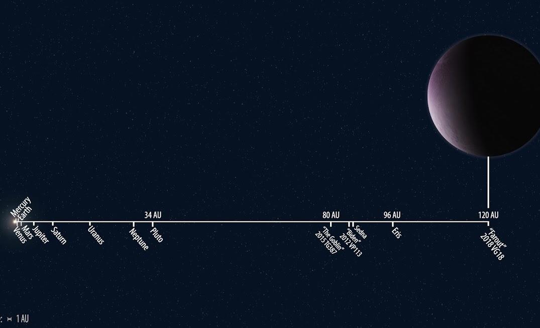 Distancias del Sistema Solar a escala. Plutón aparece a 34 UA y Eris a 96 UA | Carnegie Institution for Science