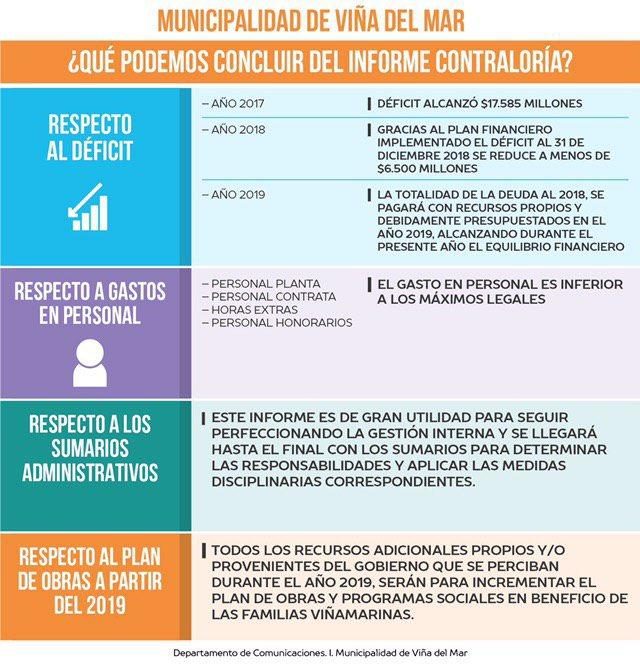 Infografía del municipio de Viña del Mar   Twitter   @cotyreginato