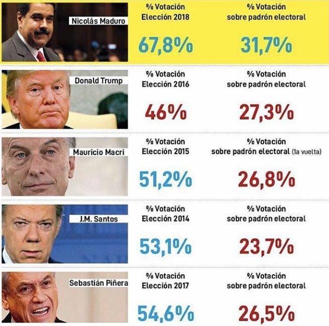 Gráfica difundida por Maduro