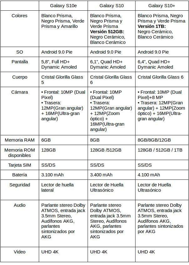 samsung-s10-caracteristicas