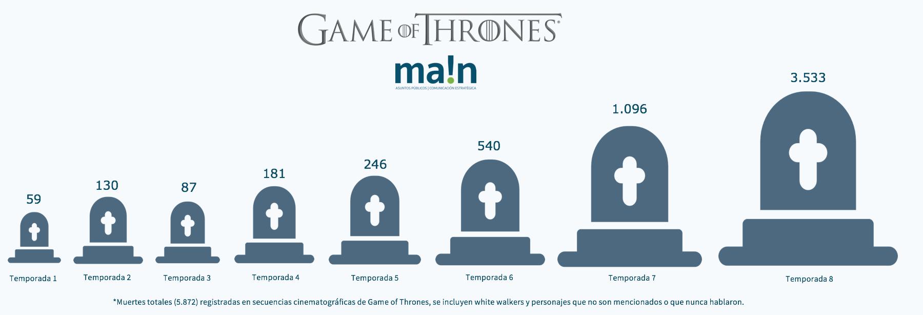 Total de muertes en Game of Thrones