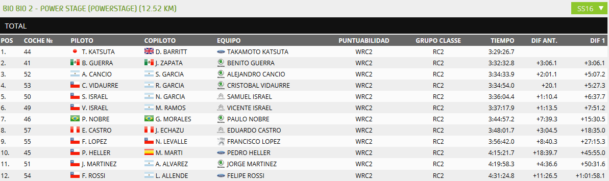 WRC Oficial