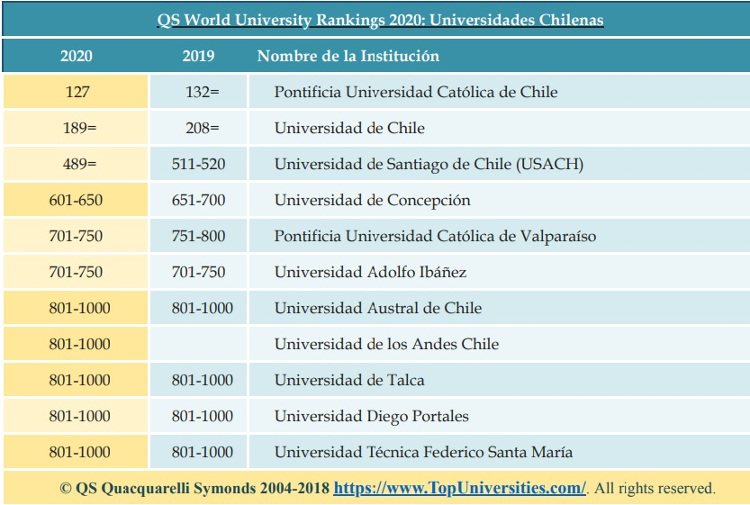 QS World University Rankings 2020 | QS Quacquarelli Symonds ©