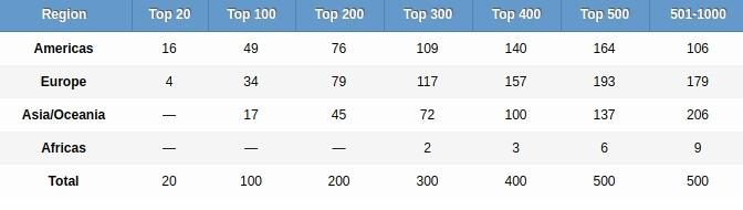 Ranking de Shangai